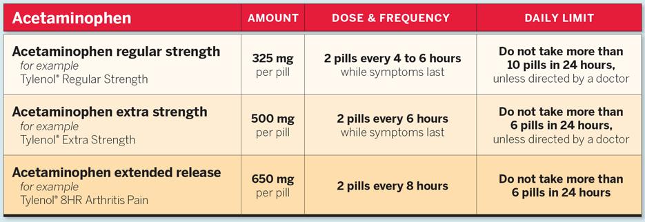Acetaminophen Adult Dosing Chart