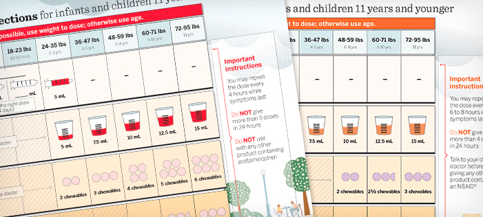 Children's Pain Reliever Dosing Charts